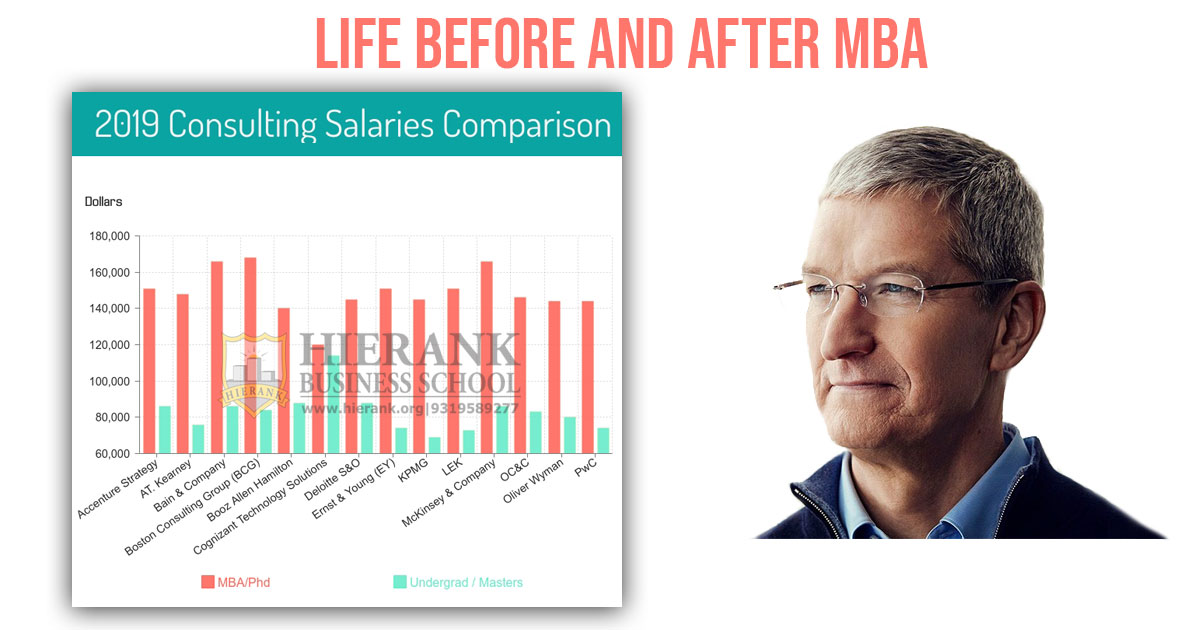 Hierank-Life-before-after-mba