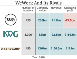 The Rise and Fall of WeWork